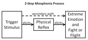 2-step-misophonia